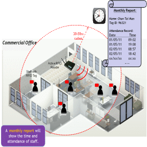Time & Attendance | Active RFID System